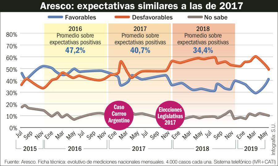 Aresco: expectativas similares a las del 2017.