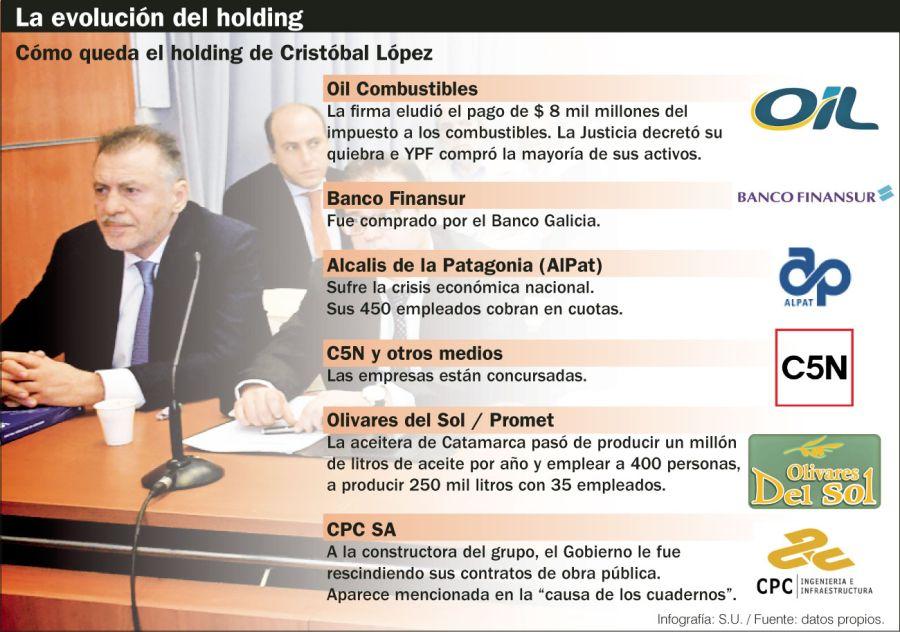 La evolución del holding de Cristóbal López.