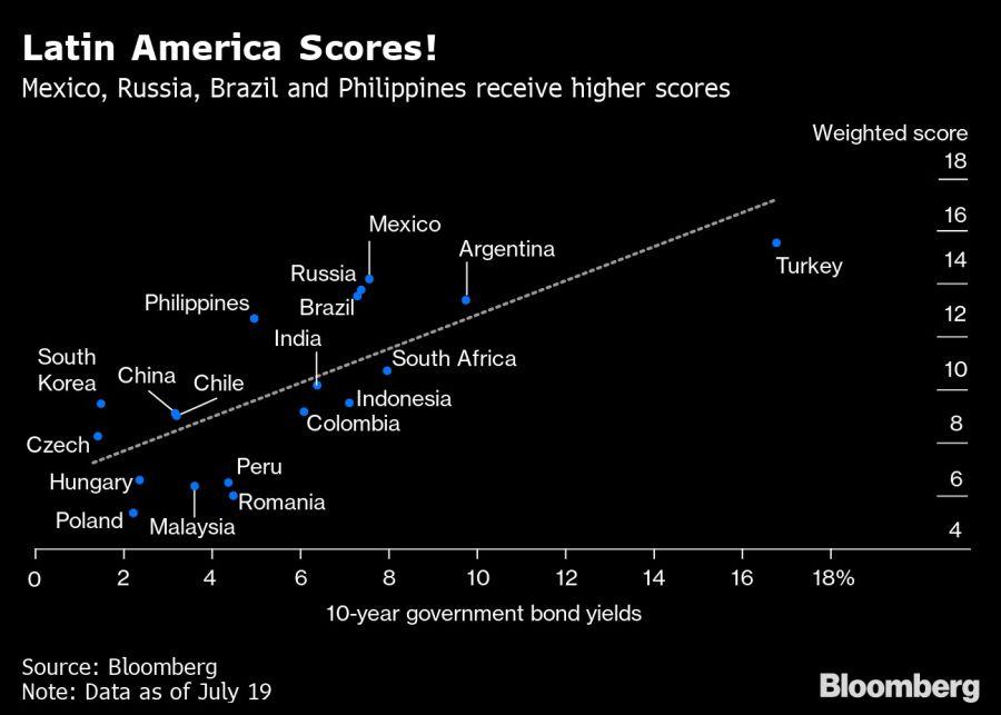 Latin America Scores!