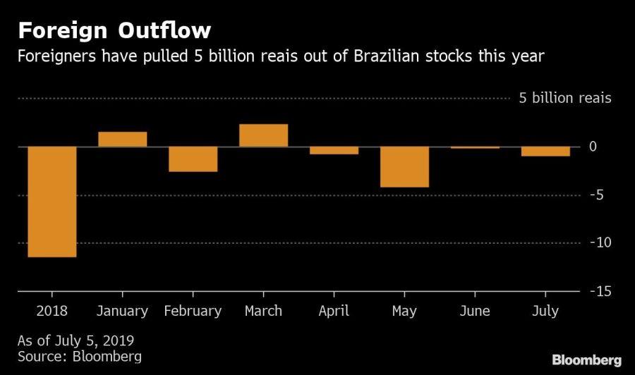 Extranjeros sacaron 5.000 millones de U$S de inversiones en Brasil en 2019. Fuente: Bloomberg.