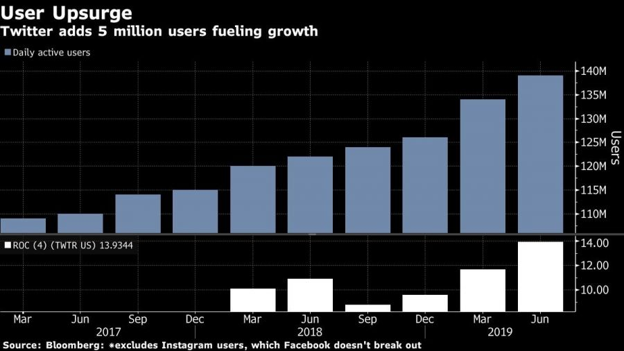 Twitter adds 5 million users fueling growth