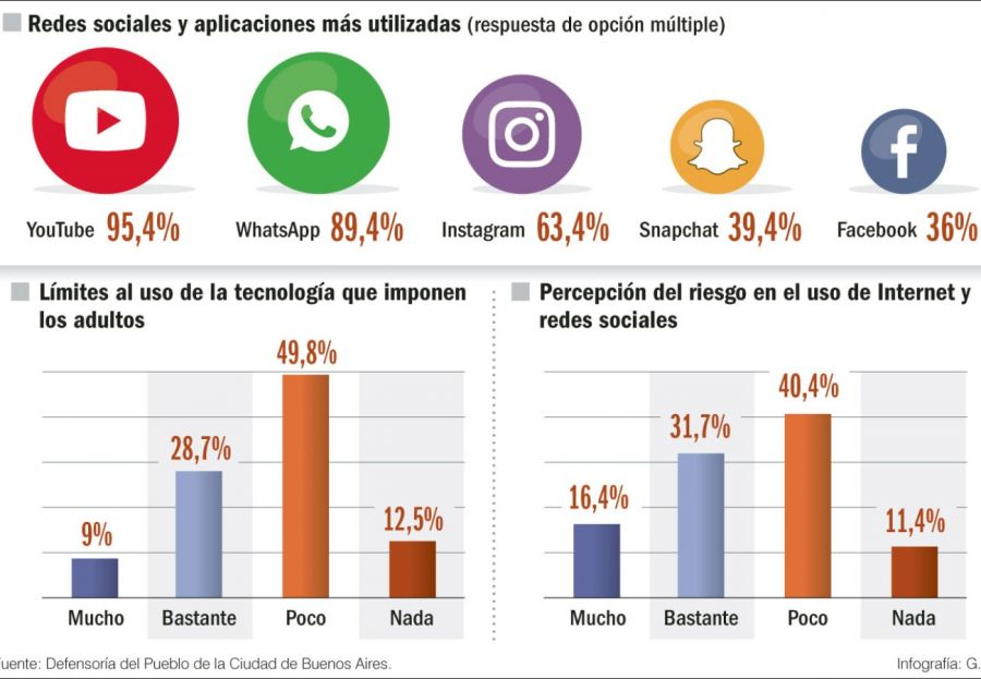 infografia redes sociales chicos g_20190727
