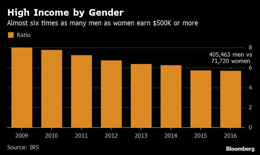High Income by Gender