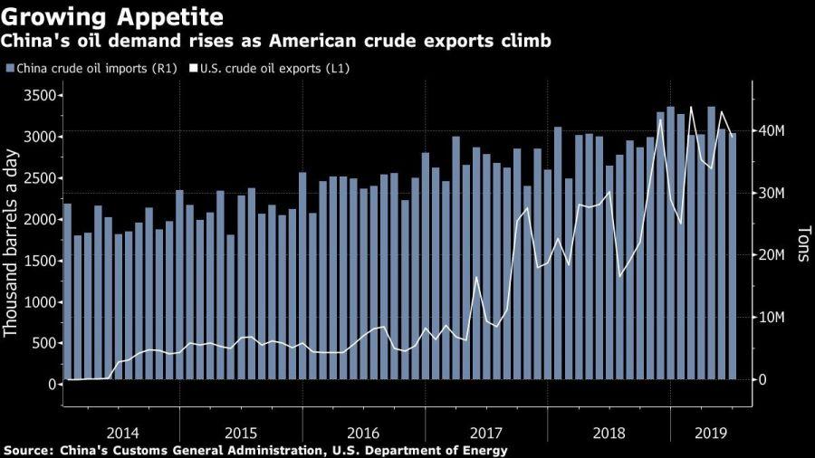 China's oil demand rises as American crude exports climb