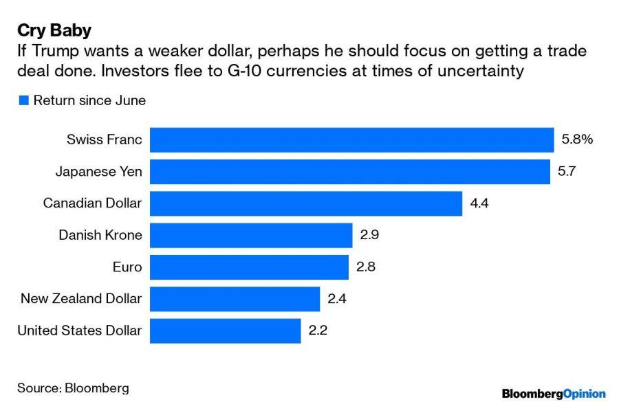 Inversores huyen a monedas del G10 en tiempos de incertidumbre. Fuente: Bloomberg.