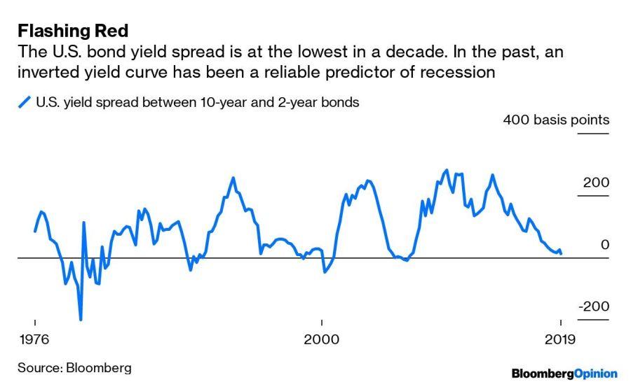 El rendimiento de bonos de Estados Unidos está en su punto más bajo en la década, y una curva descendente suele anticipar recesión. Fuente: Bloomberg.