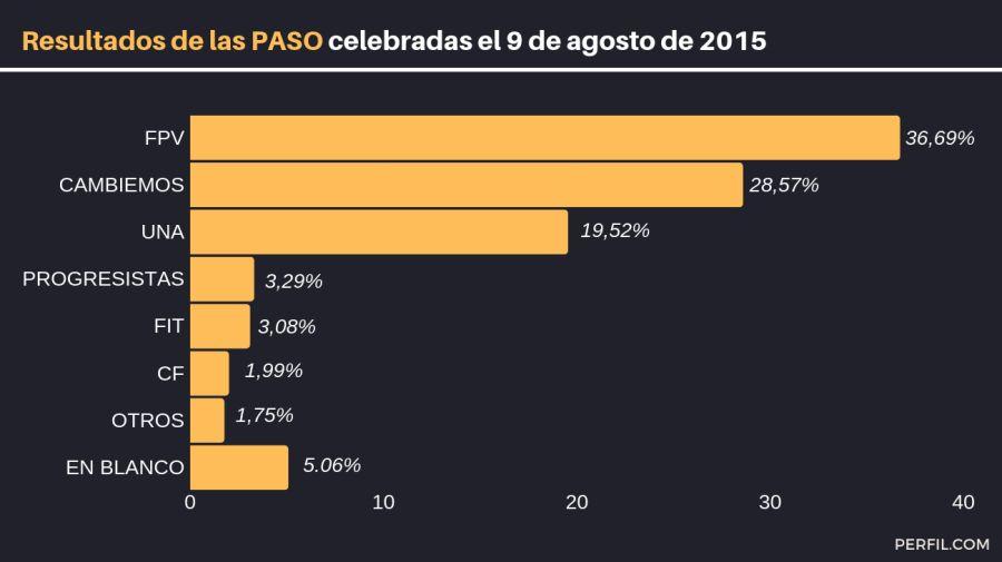infografias resultados elecciones de 2015 macri scioli