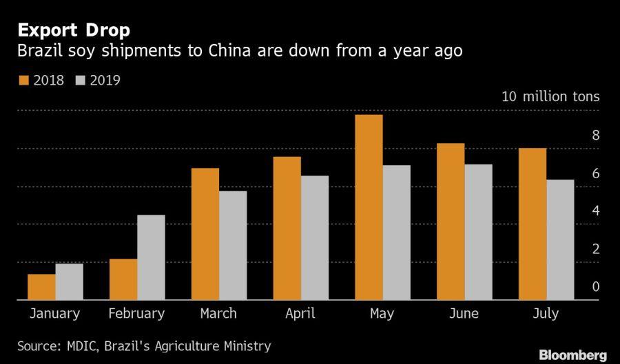 Las exportaciones de soja de Brasil a China están en baja respecto de 2018. Fuente: Bloomberg.