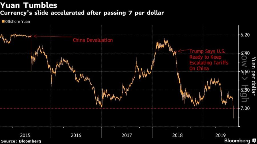 Currency's slide accelerated after passing 7 per dollar