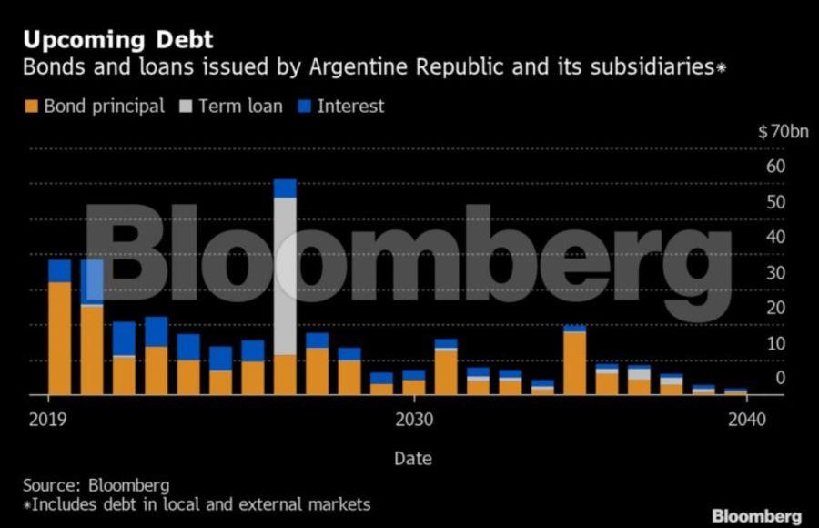 upcoming debt