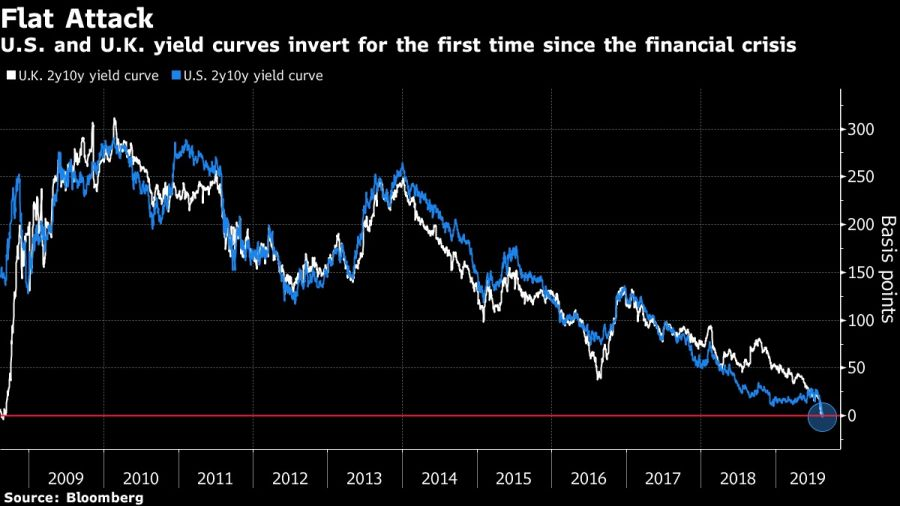 U.S. and U.K. yield curves invert for the first time since the financial crisis