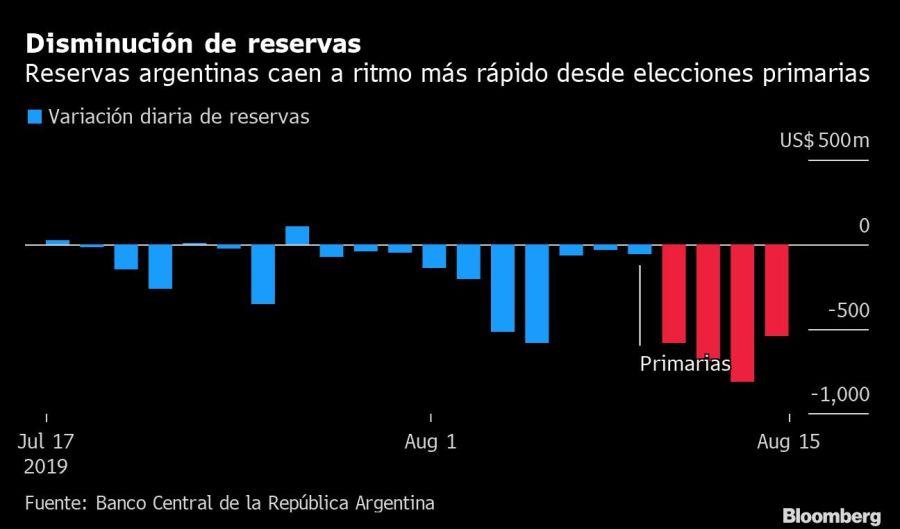 Disminución de reservas