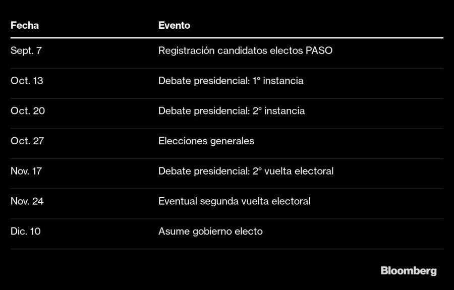 Fechas relevantes de la campaña electoral.