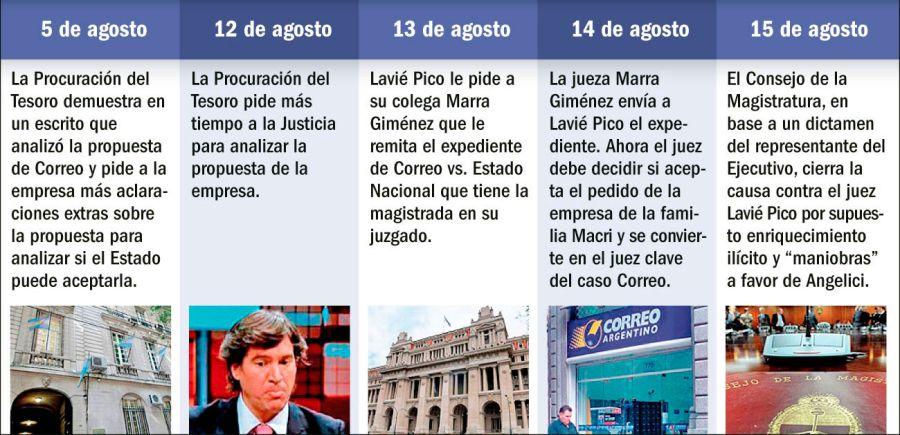 Los movimientos de la causa del Correo Argentino.