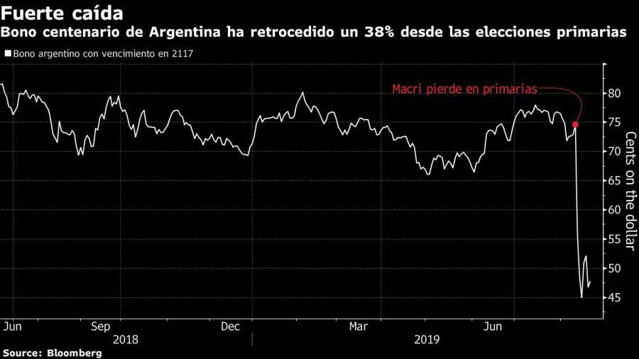 El bono argentino a 100 años cayó un 38% tras las PASO. Fuente: Bloomberg.