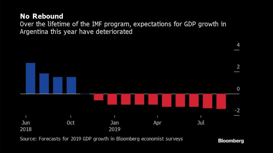 Bloomberg graphics IMF