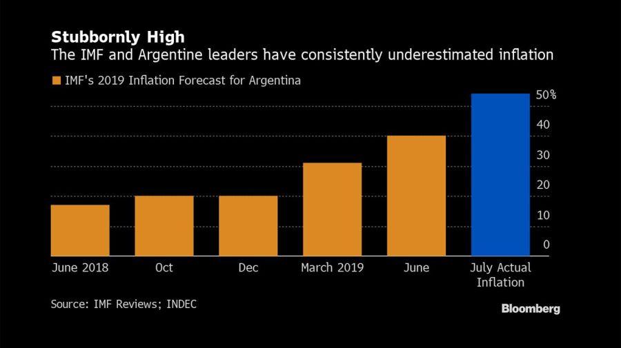 Bloomberg graphics IMF