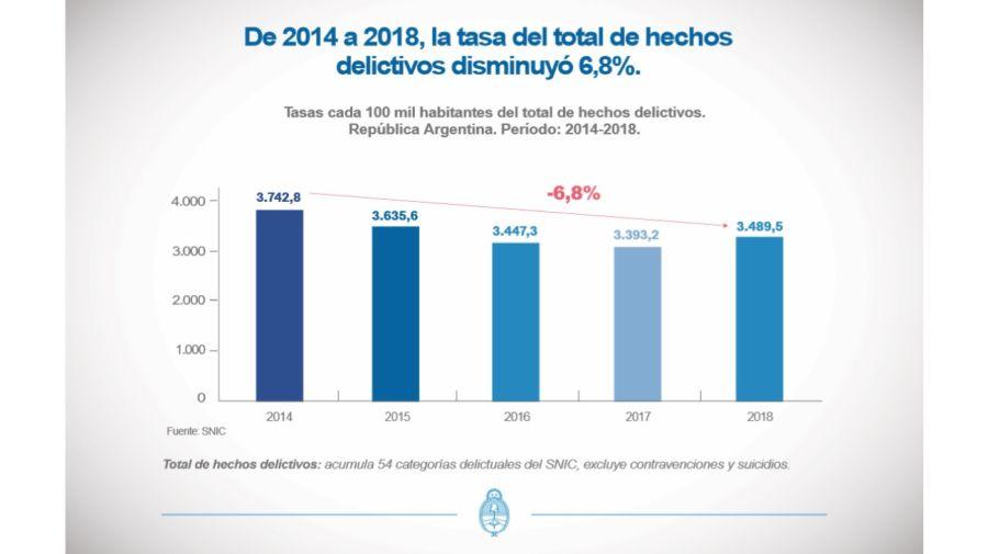 Estadísticas Criminales en la República Argentina