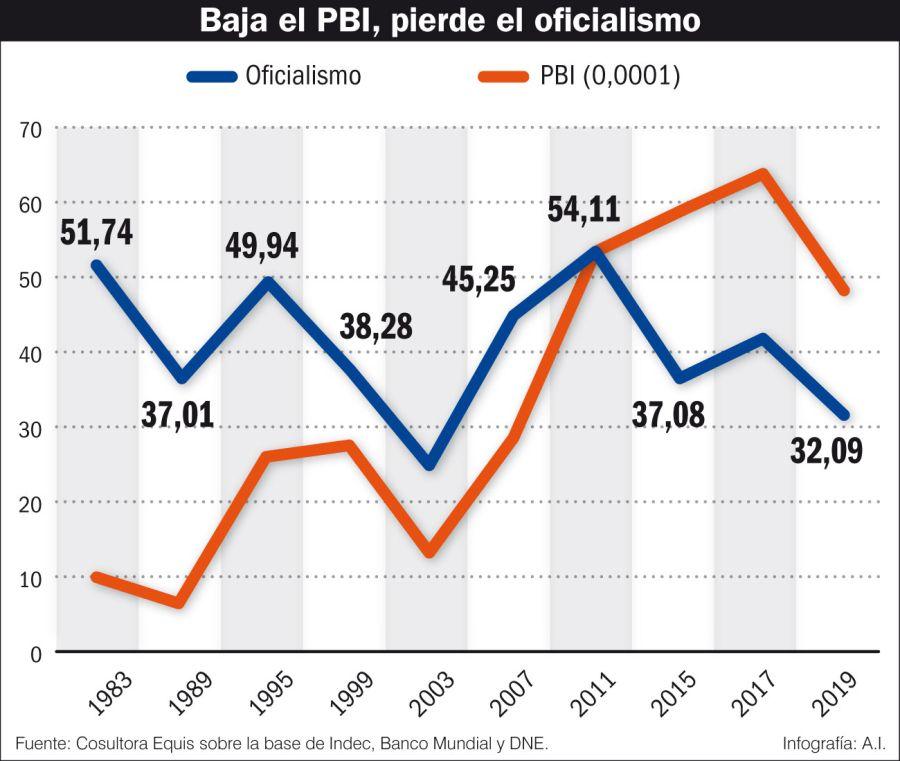 Baja el PBI, pierde el oficialismo.