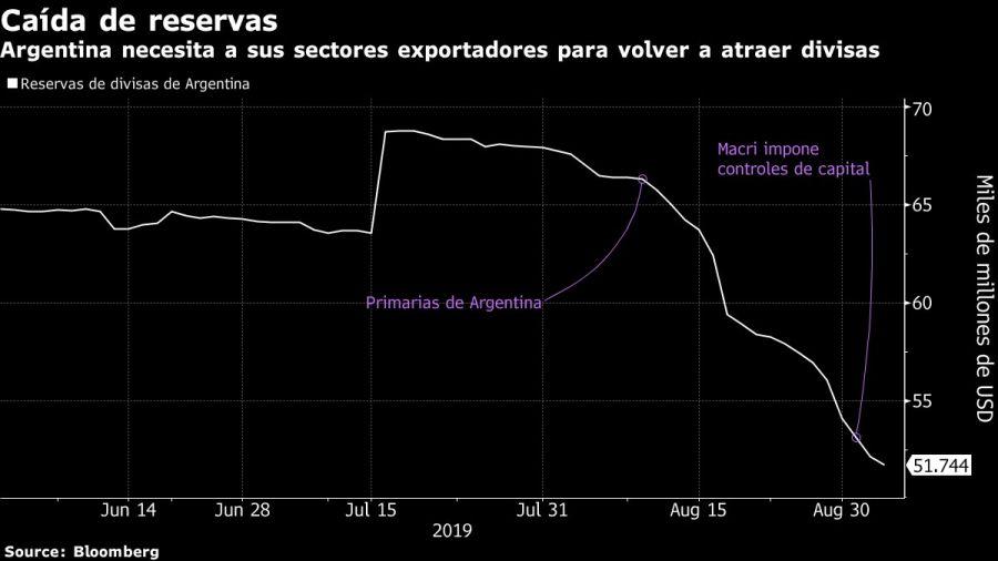 Argentina necesita a sus sectores exportadores para volver a atraer divisas