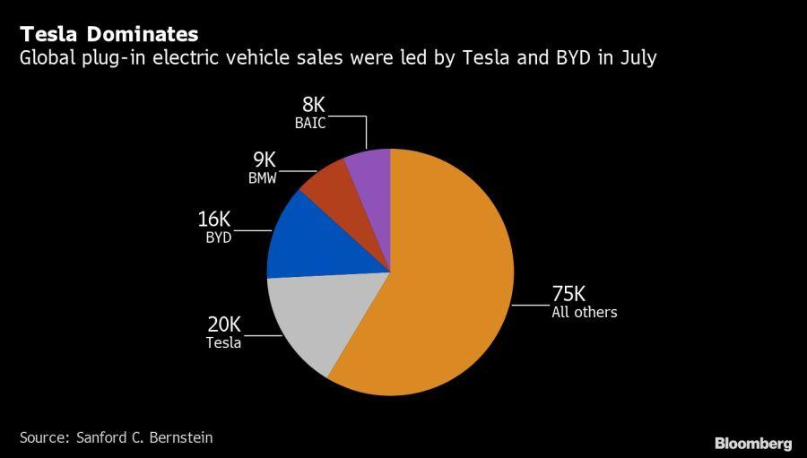 Tesla Dominates