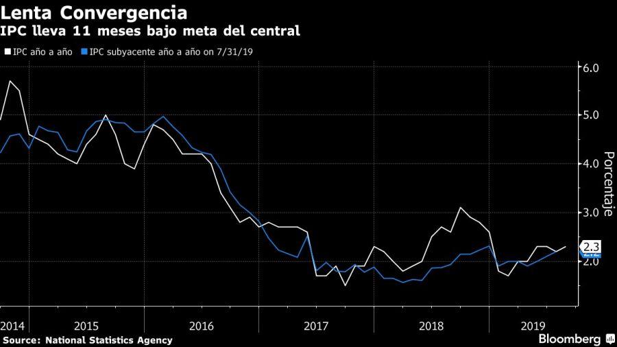 Inflación en agosto fue de 0,09 %: Dane