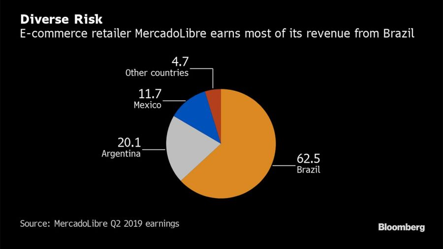 MercadoLibre graphic