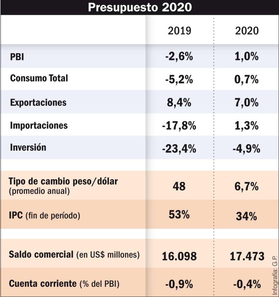 presupuesto 2019 infografia deuda 20190914