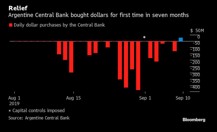 Bloomberg graphic Central Bank rates reserves
