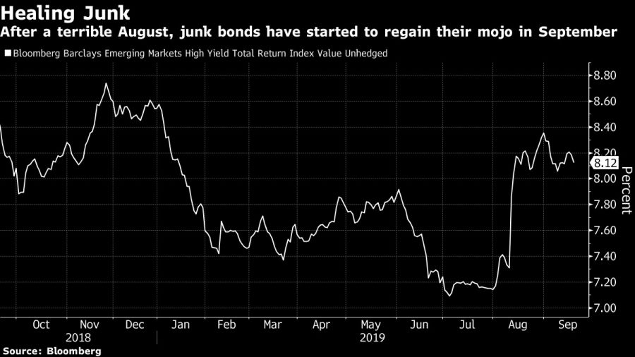 After a terrible August, junk bonds have started to regain their mojo in September