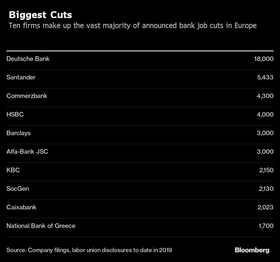 Biggest Cuts