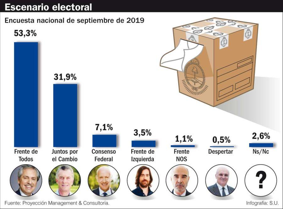 Escenario electoral