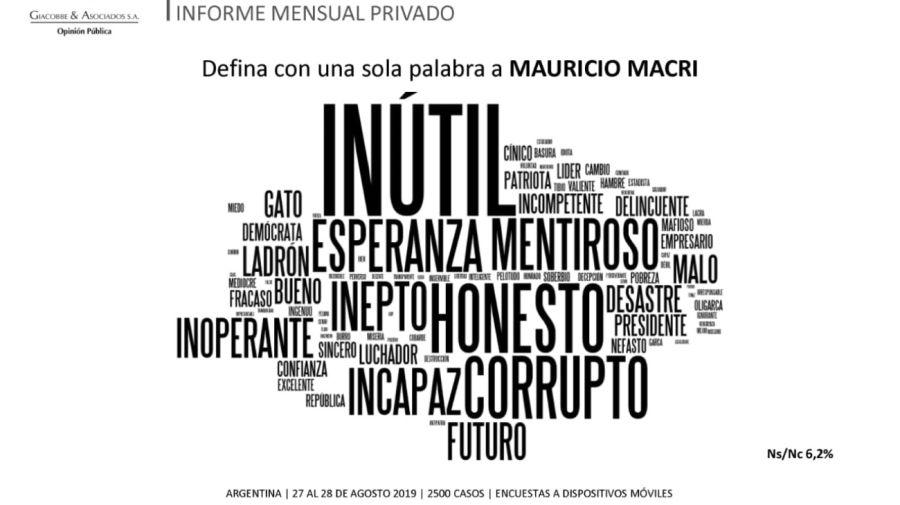nube de palabras alberto fernandez macri giacobbe g_20191001