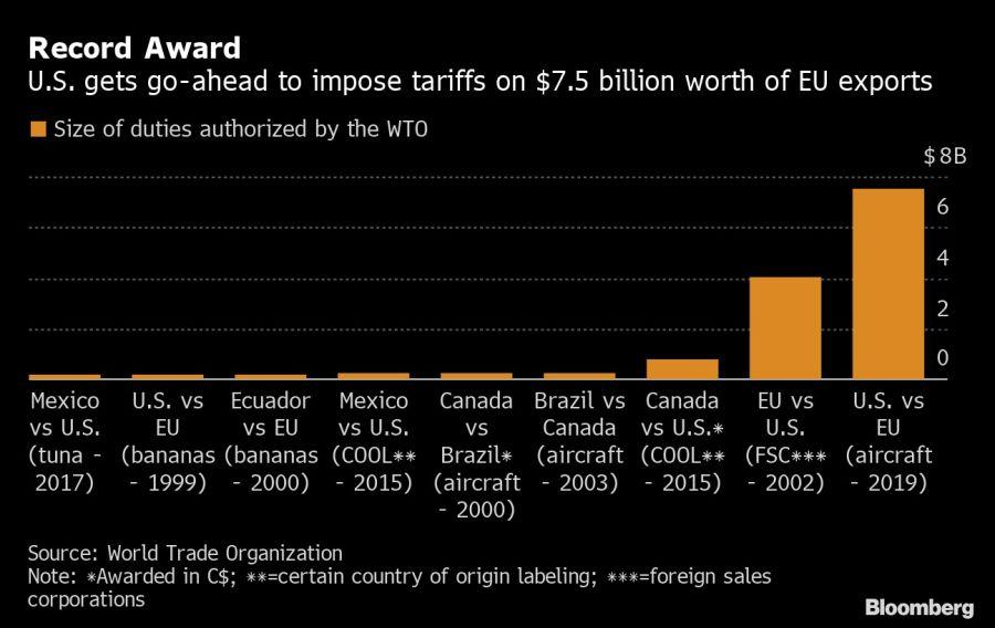 Estados Unidos consiguió imponer tarifas por 7.500 millones a la Unión Europea.