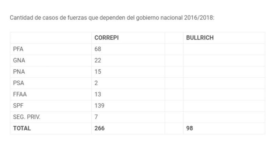 La tabla en la que la CORREPI detalla los casos de violencia institucional.