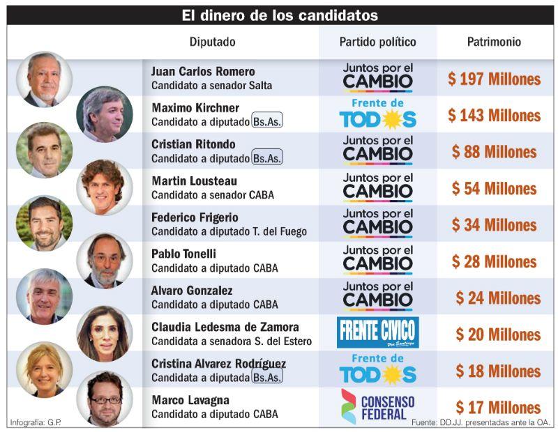 Infografía | El dinero de los candidatos