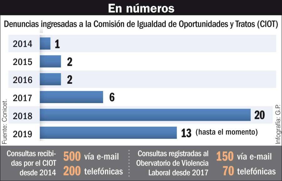 Las denuncias en el CIOT, en números.