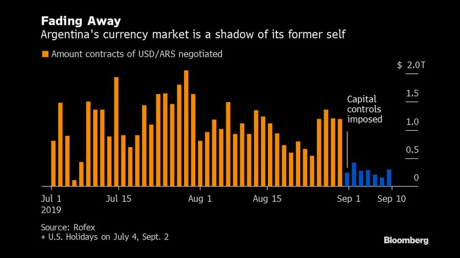 bloomberg graphics slump trading