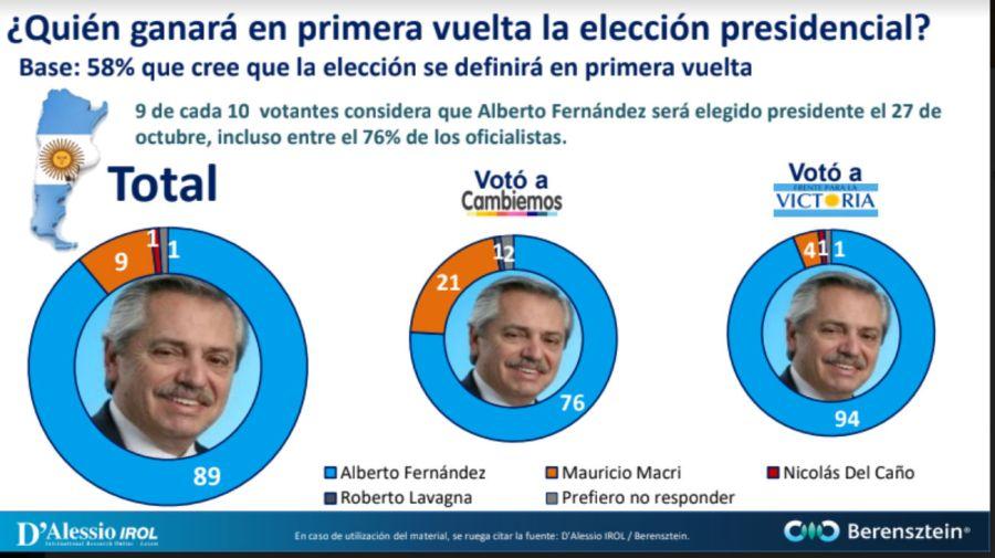 Encuestas 2019