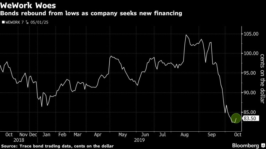 Bonds rebound from lows as company seeks new financing