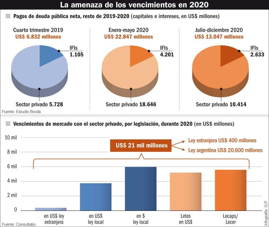 La amenaza de los vencimientos en 2020