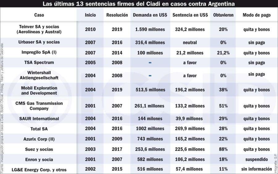 Las últimas 13 sentencias firmes del Ciadi en casos contra Argentina.