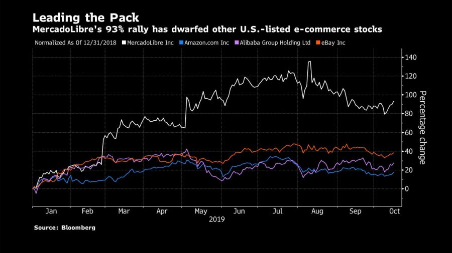 Leading the pack bloomberg graphic