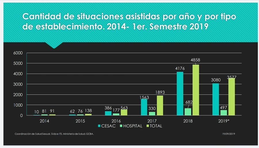 Cantidad de ILEs desde 2014 a 2019 CABA