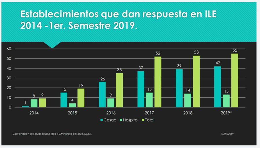 Total de ILES realizadas en la ciudad de Buenos Aires desde 2014 a 2019