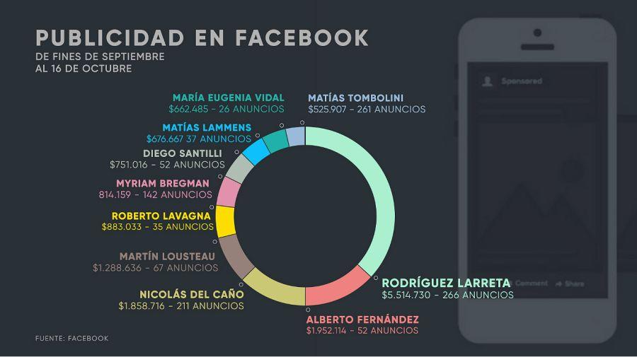 Larreta, Alberto y Del Caño, los que más invierten en Facebook