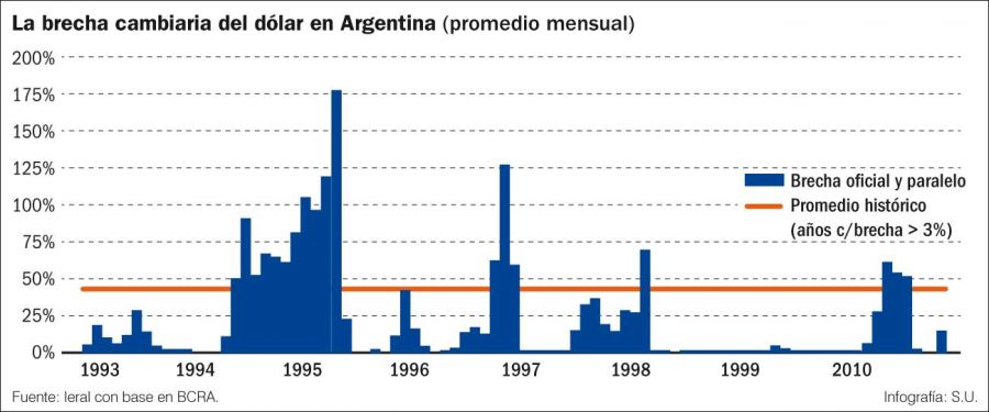 La brecha cambiaria del dólar en la Argentina (promedio mensual).