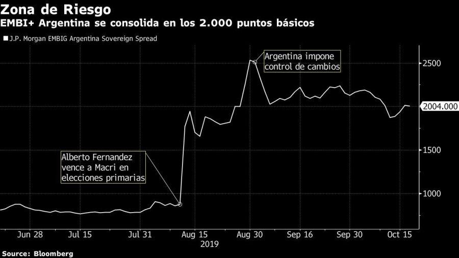 EMBI+ Argentina se consolida en los 2.000 puntos básicos