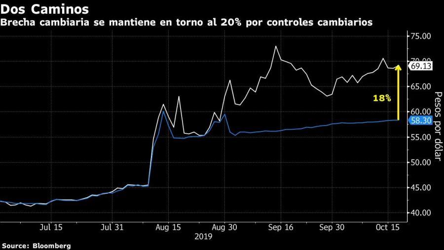 Brecha cambiaria se mantiene en torno al 20% por controles cambiarios