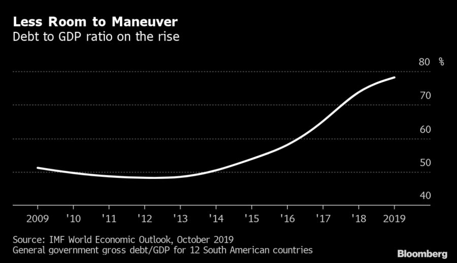 bloomberg graphic debt to gdp ratio latin america